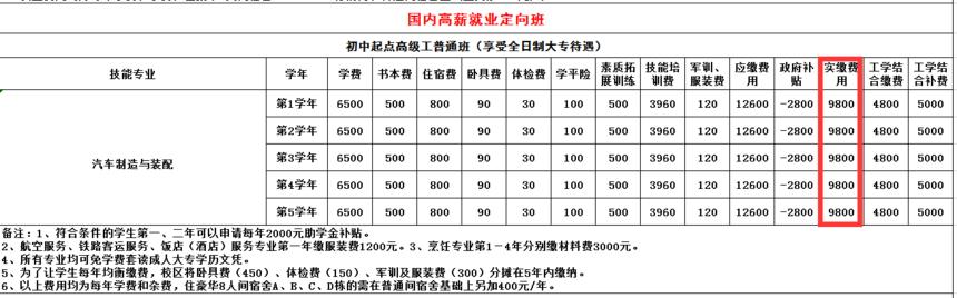 汽车制造与装配专业收费表