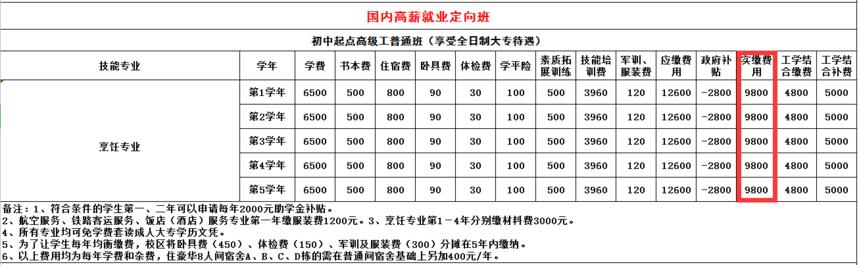 烹饪专业收费表
