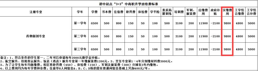 药物制剂专业收费表