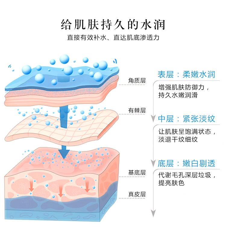 玻尿酸持久水润_06.jpg