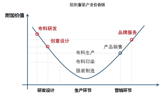 微笑曲线.png