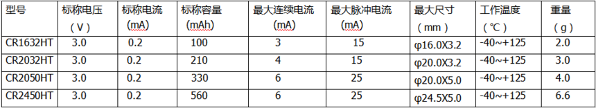 3.0锂锰扣式电池(耐高温系列).png