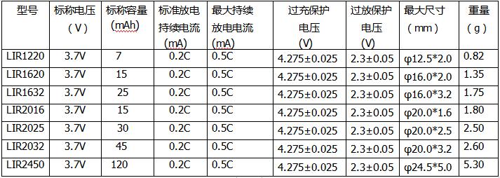 3.7V锂离子扣式电池(常规容量系列).png