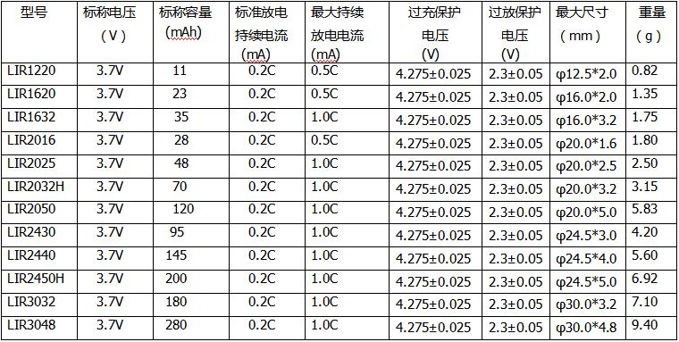 3.7锂离子扣式电池(高容量系列).png