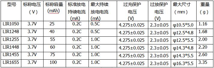 3.7V锂离子扣式电池(智能穿戴专用系列).png
