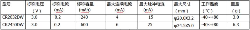 3.0锂锰扣式电池(低温系列).png