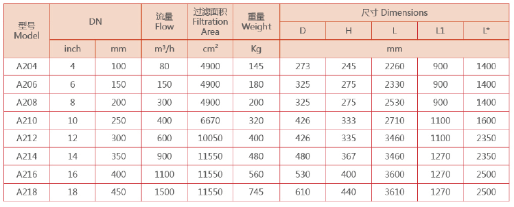 A200自清洗过滤器型号规格