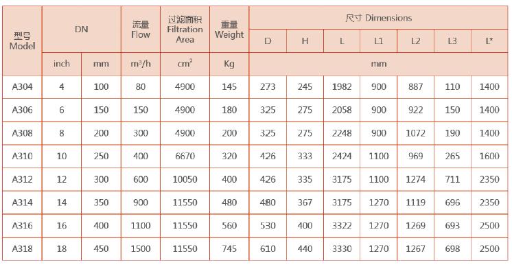 A300自清洗过滤器型号规格