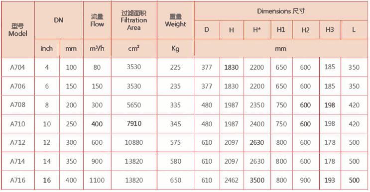 A700自清洗过滤器型号规格