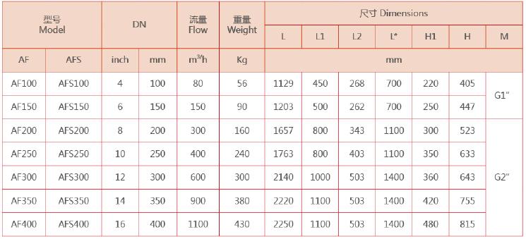 AF管道过滤器型号规格