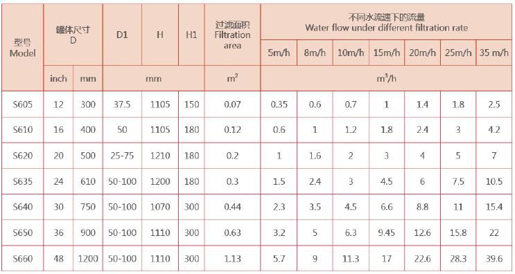 砂滤器型号规格
