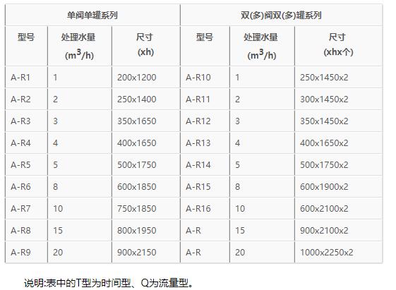 软化水设备型号规格