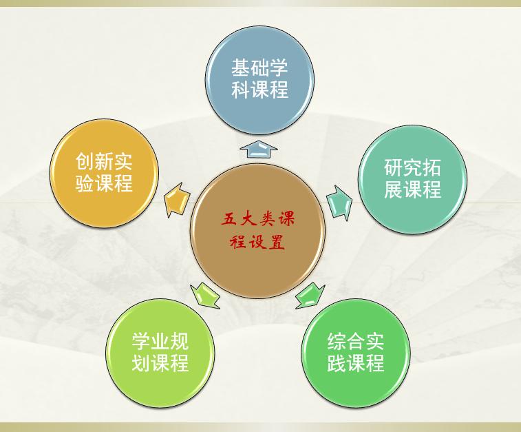 五大类课程设置.png