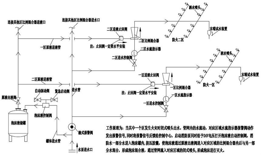 闭式泡沫水喷淋系统示意图.jpg