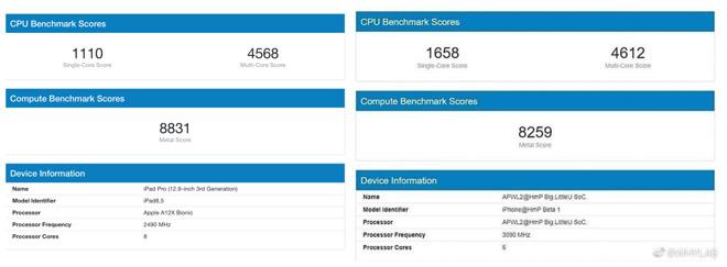 疑似 A14 跑分曝光!性能远超 iPad Pro,主频高达 3.09 GHz