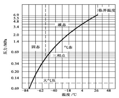 二氧化碳的三相图.png