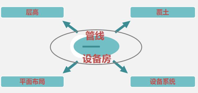 机电设计优化,机电设计优化方案