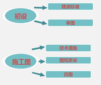 机电设计优化阶段分析