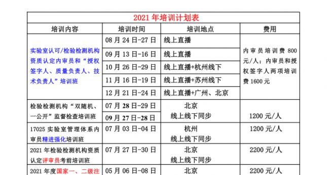 2021年部分培训计划