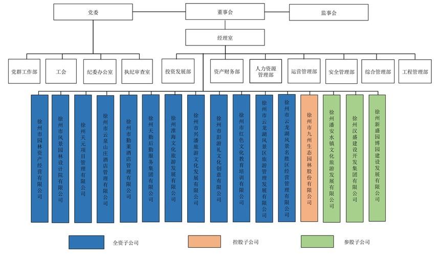 V2.0版本 徐州文化旅游发展集团组织架构图2020.8.23_1.jpg
