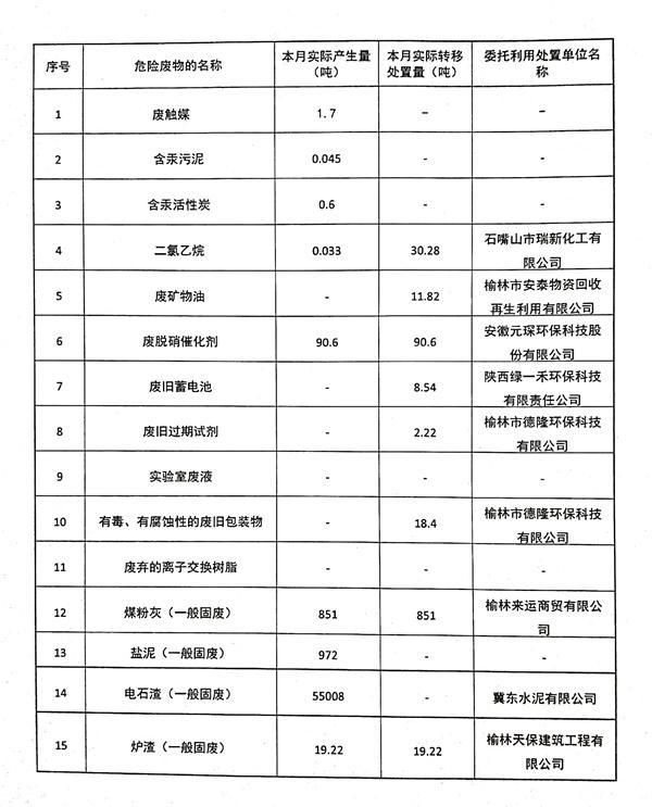 9-2019年7月份固体废物产生、转移处理量统计.jpg