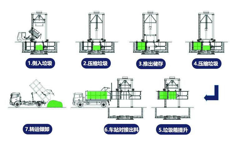 垂直式垃圾中转设备工作流程