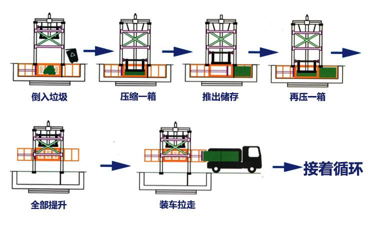 垂直式垃圾压缩设备工作流程