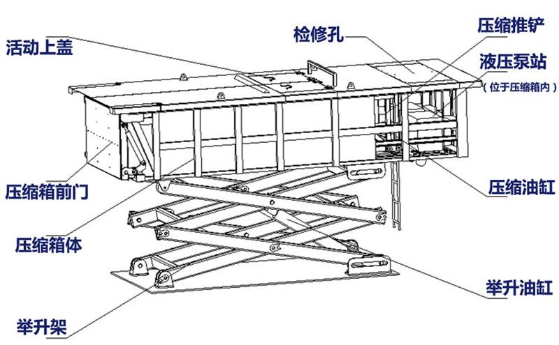 水平式垃圾中转站结构