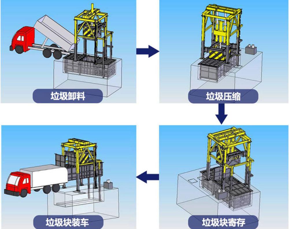 垂直式垃圾压缩站工作流程