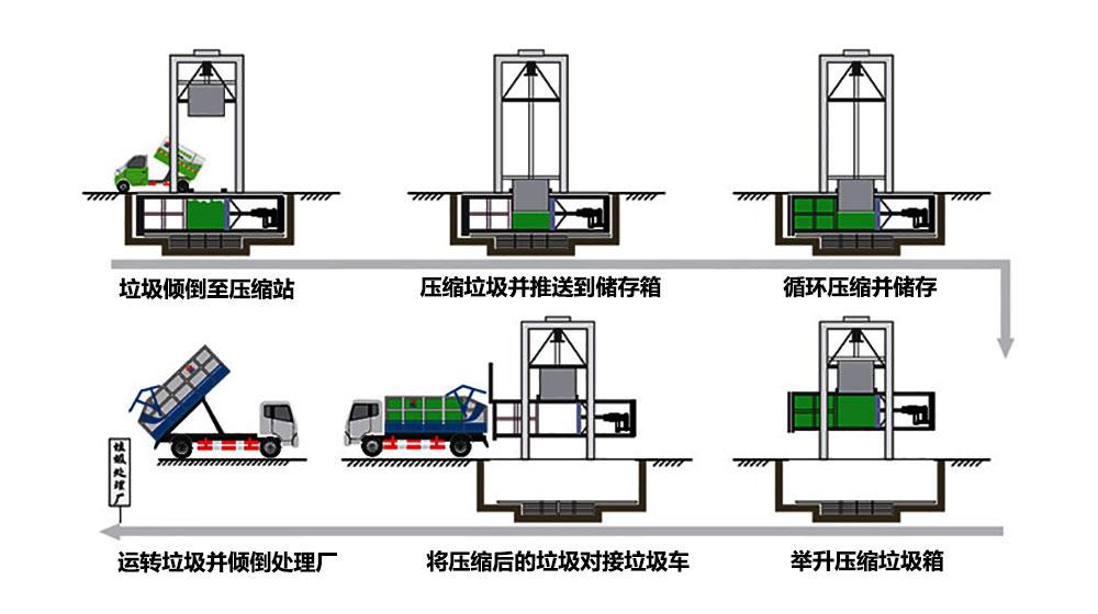提升式垃圾中转压缩站工作流程