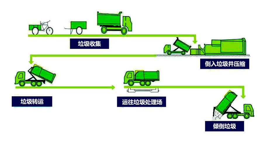移动式垃圾中转站工作流程