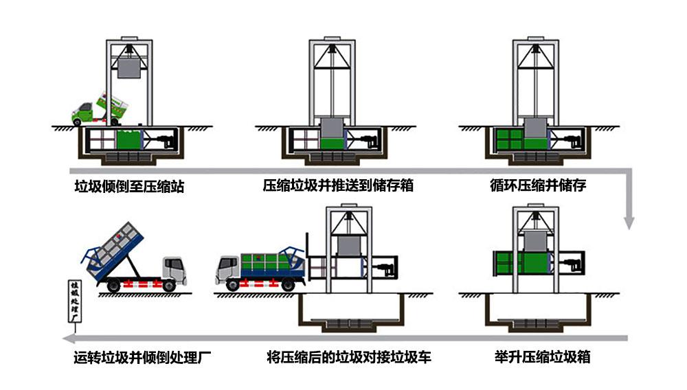 垂直垃圾压缩站工作流程