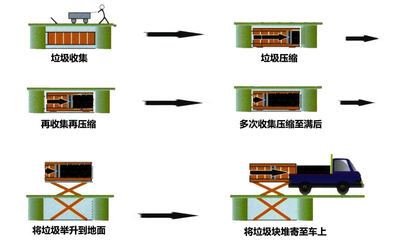 水平式垃圾压缩设备工作流程