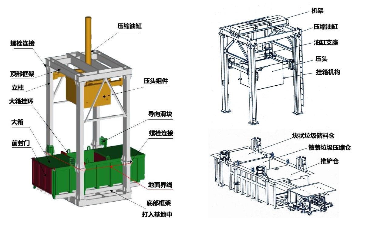 垂直垃圾压缩机结构组成
