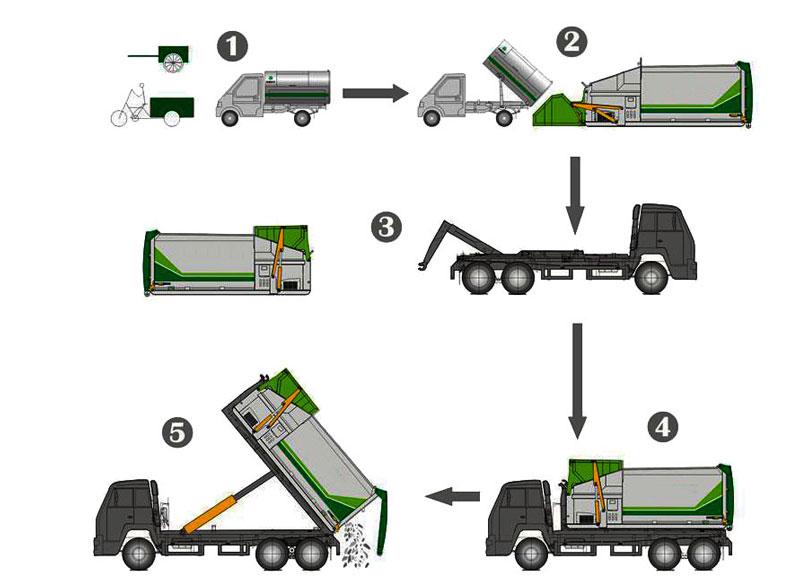 联体式垃圾转运站压缩设备工作流程