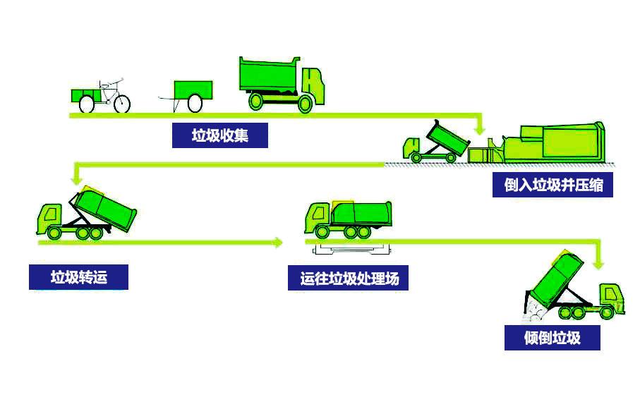 联体式垃圾中转压缩设备工作流程