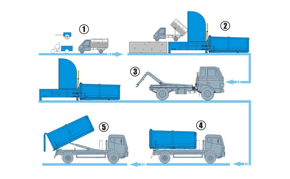 分体式垃圾压缩转运站设备工作流程
