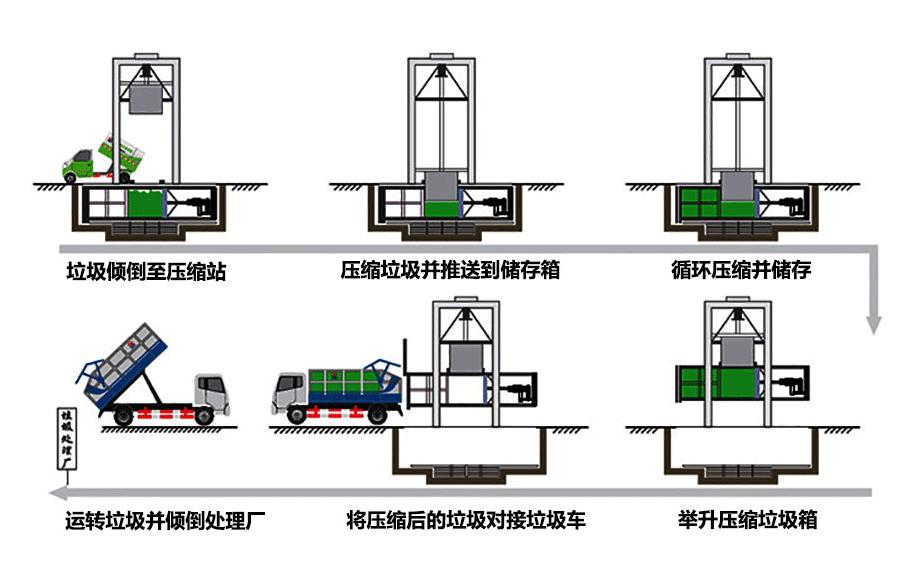 垂直式垃圾压缩站工作原理