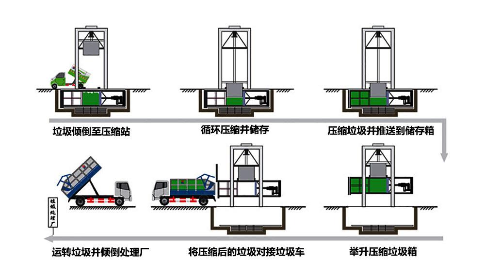 垃圾转运站运作流程示意图