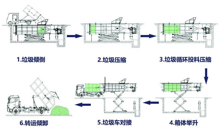6立方地埋式垃圾站工作流程