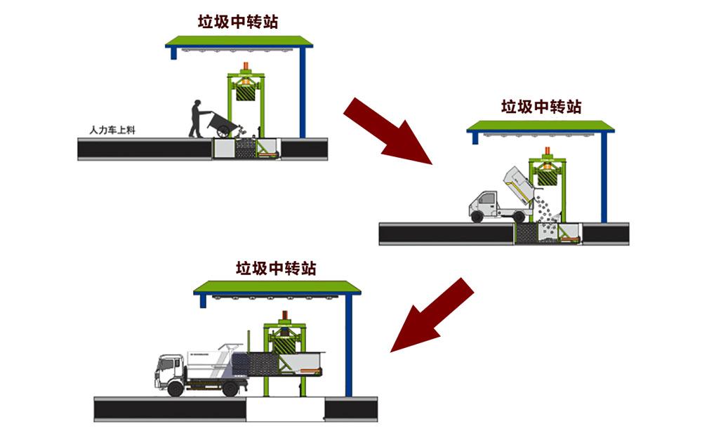 垂直式垃圾站工作流程