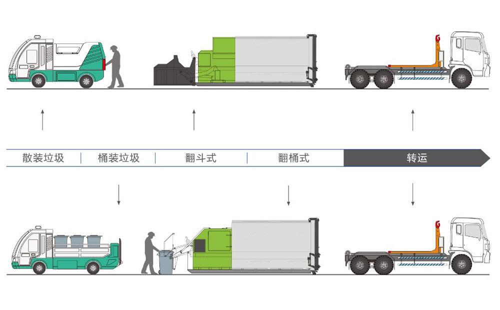 移動式垃圾站工作流程