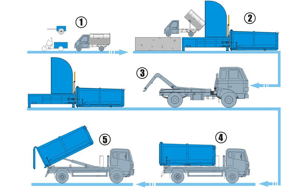 分体式垃圾站产品工作流程