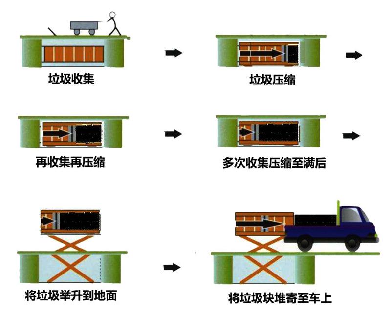 8立方地埋式垃圾站工作流程