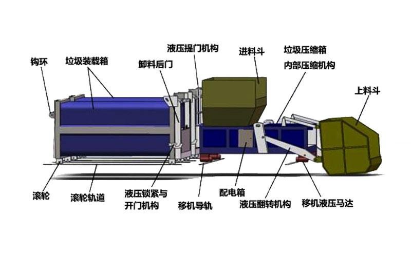 水平预压式垃圾压缩转运站成套设备