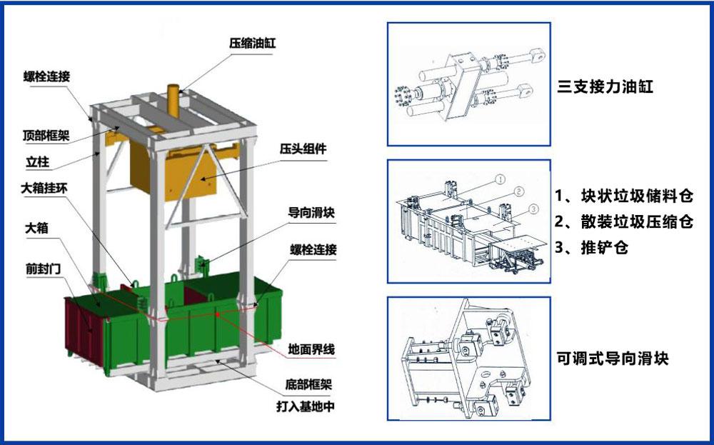 垂直式垃圾压缩机产品结构