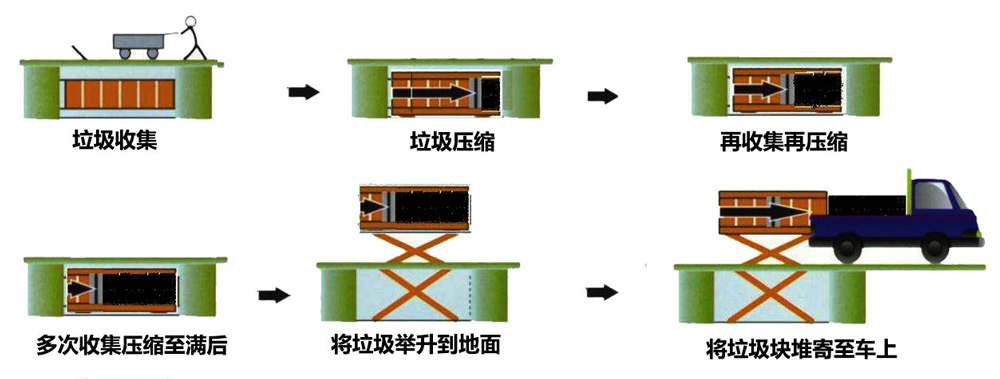 地埋升降式垃圾压缩站工作流程