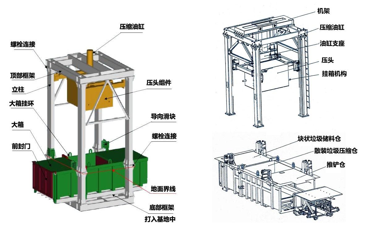 垂直式垃圾压缩设备结构组成