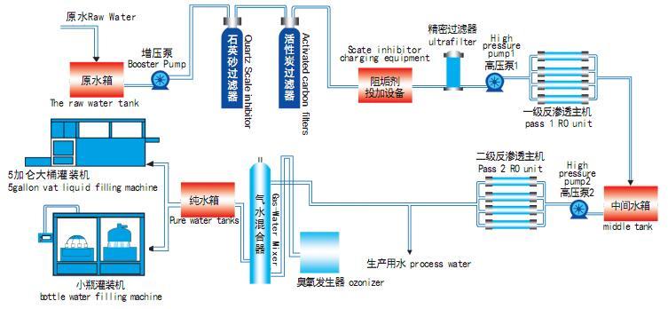 工藝流程圖