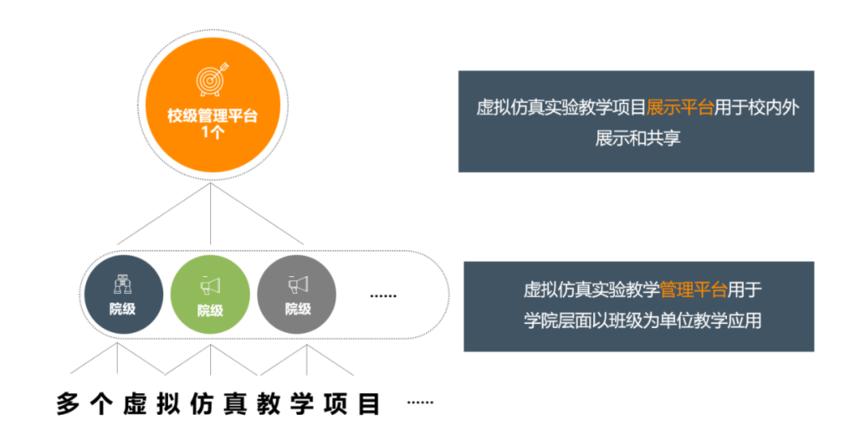 国家虚拟仿真实验教学项目建设如何开展